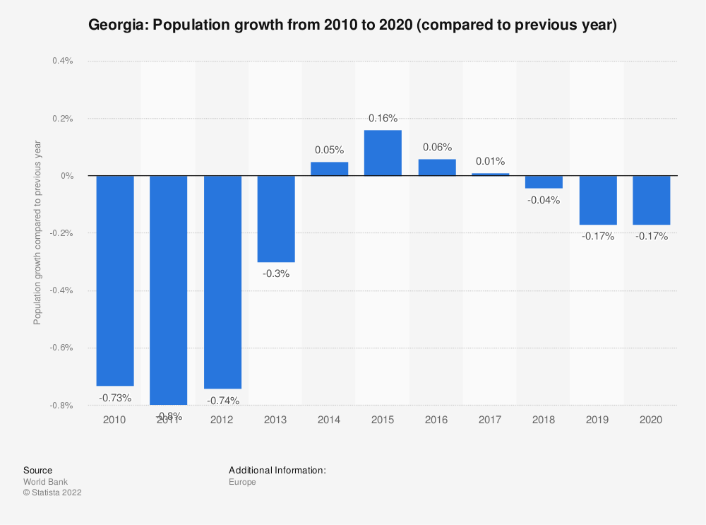 Statistic: Georgia: Population growth from 2007 to 2017 (compared to previous year) | Statista
