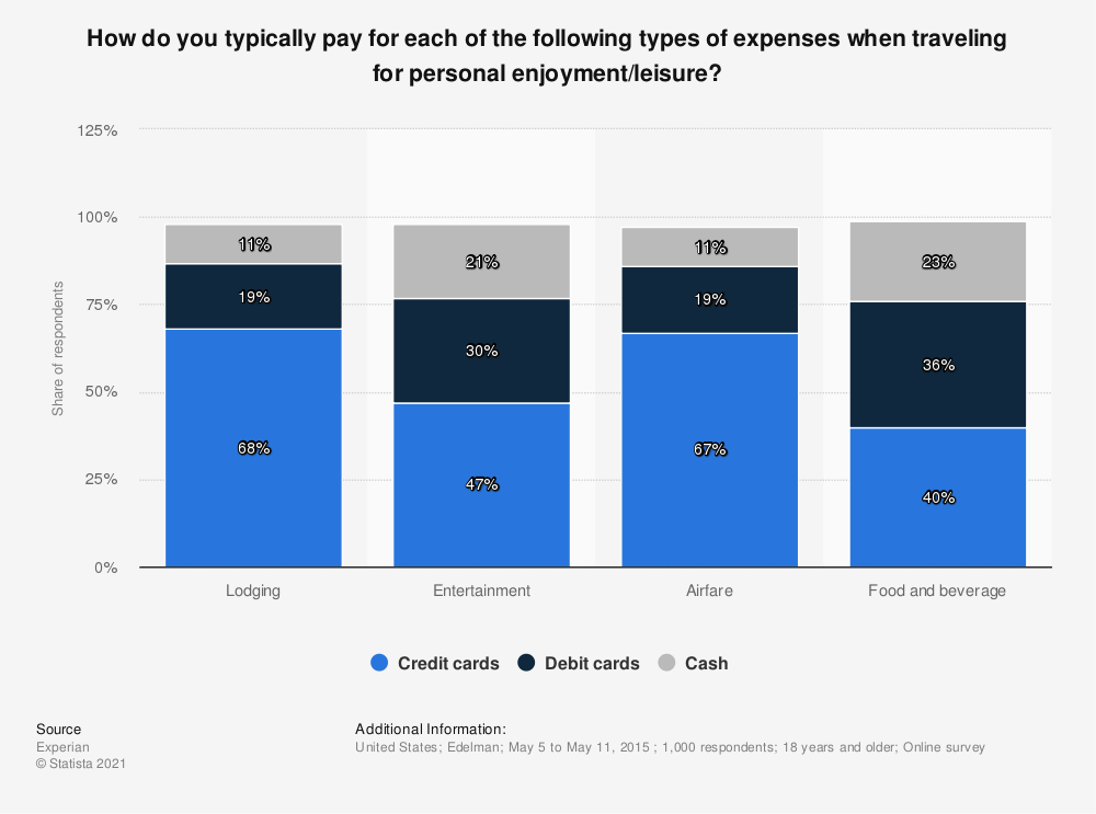 Statistic: How do you typically pay for each of the following types of expenses when traveling for personal enjoyment/leisure?  | Statista