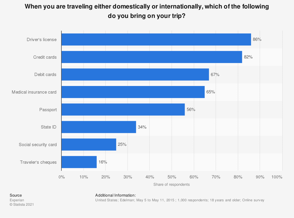 Statistic: When you are traveling either domestically or internationally, which of the following do you bring on your trip?  | Statista