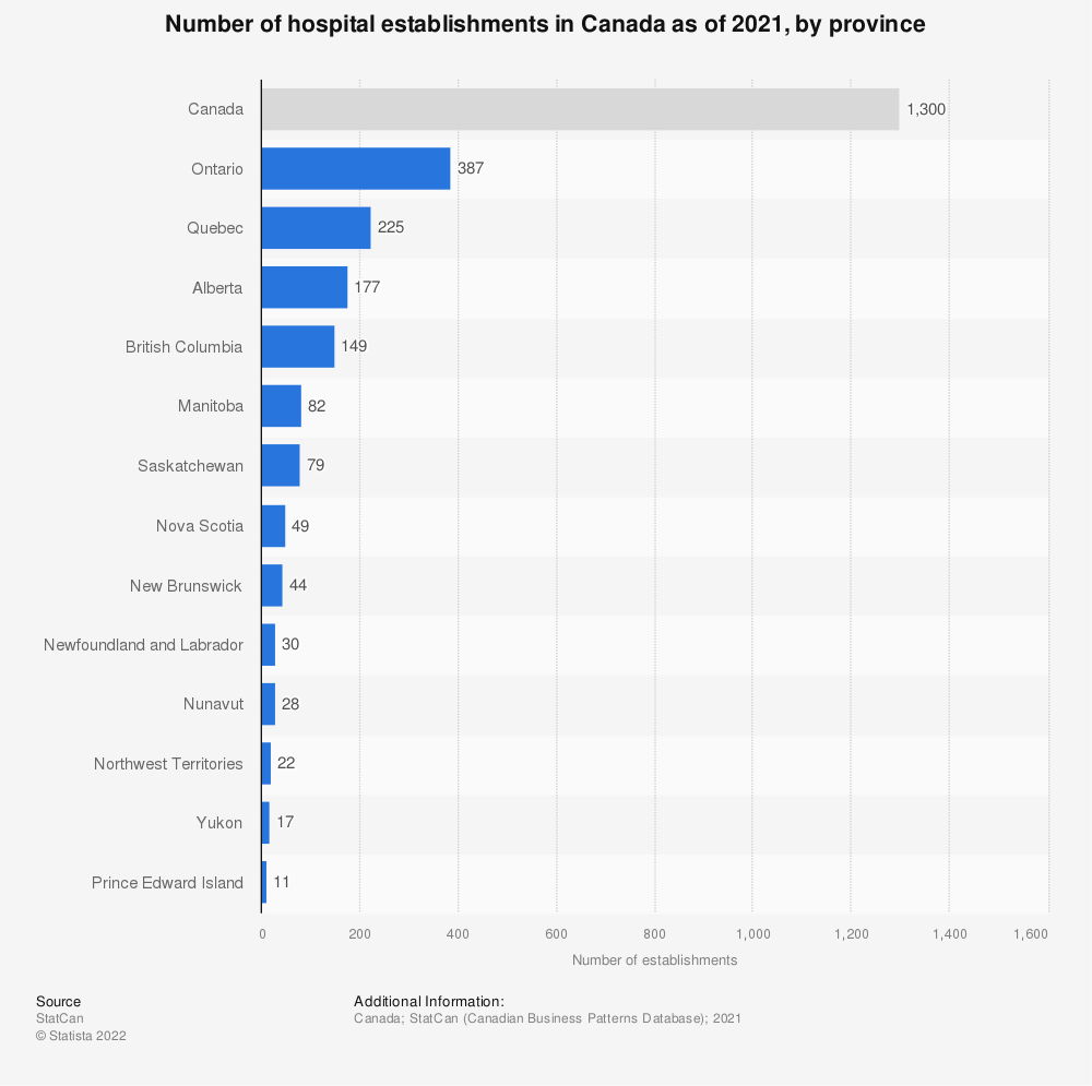 Statistic: Number of hospital establishments in Canada as of 2016, by province | Statista