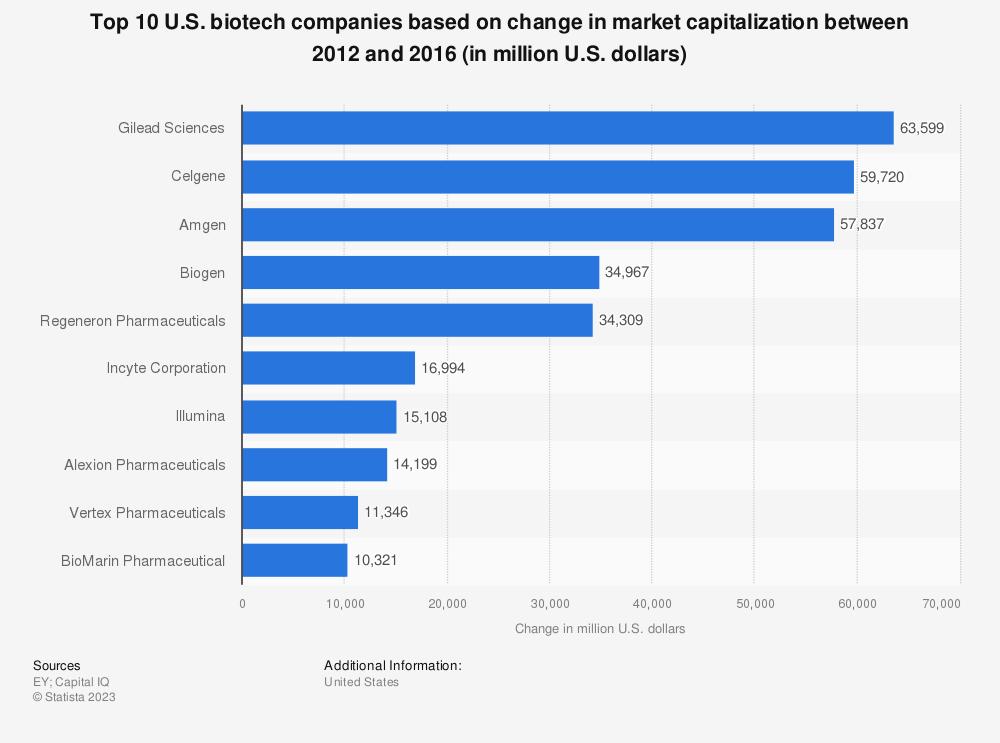 Statistic: Top 10 U.S. biotech companies based on change in market capitalization between 2012 and 2016 (in million U.S. dollars)   Statista