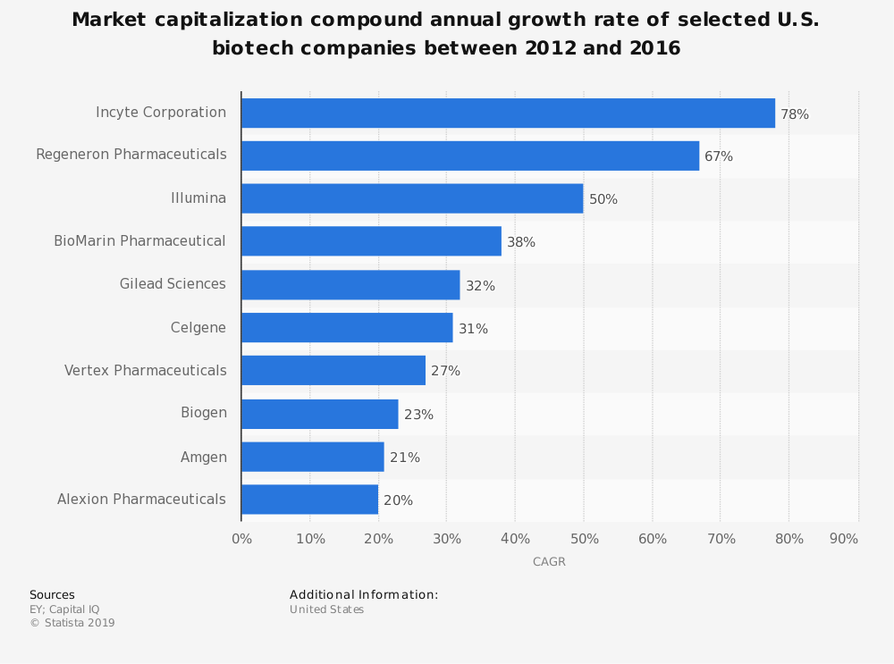 Statistic: Market capitalization compound annual growth rate of selected U.S. biotech companies between 2012 and 2016 | Statista