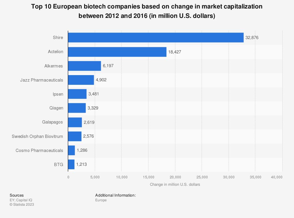 Statistic: Top 10 European biotech companies based on change in market capitalization between 2012 and 2016 (in million U.S. dollars) | Statista