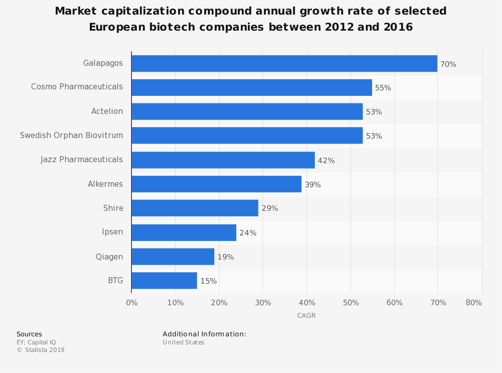 Statistic: Market capitalization compound annual growth rate of selected European biotech companies between 2012 and 2016 | Statista