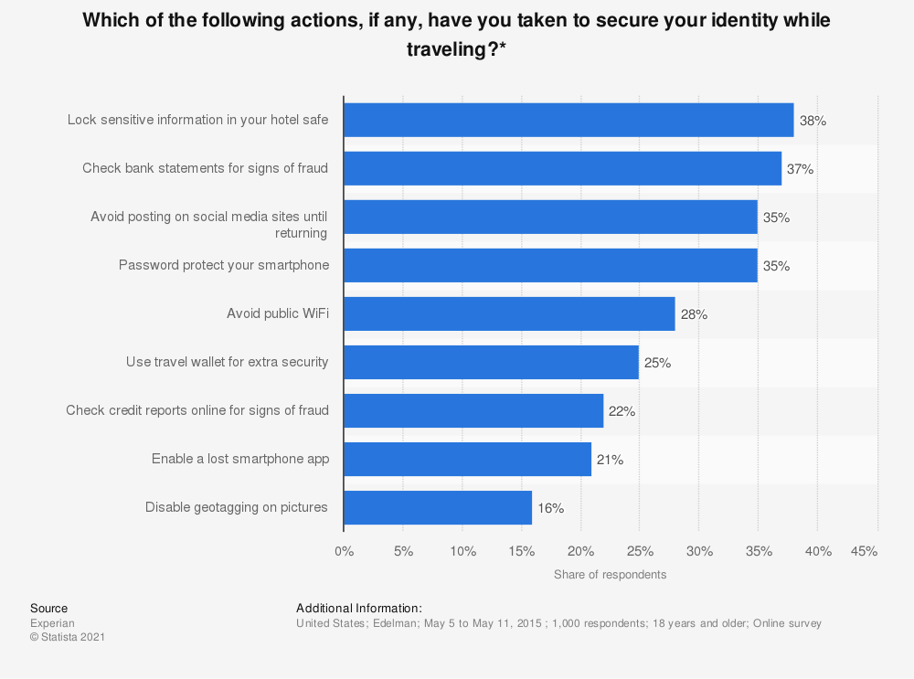 Statistic: Which of the following actions, if any, have you taken to secure your identity while traveling?* | Statista