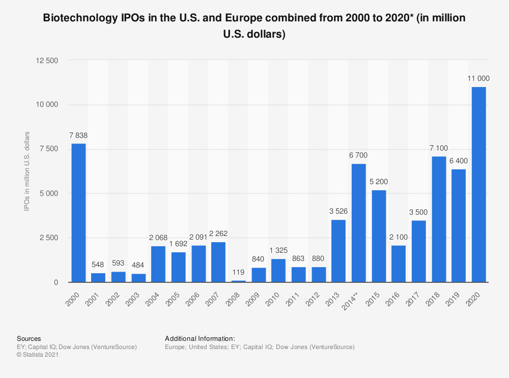 Statistic: Biotechnology IPOs in the U.S. and Europe combined from 2000 to 2020* (in million U.S. dollars) | Statista