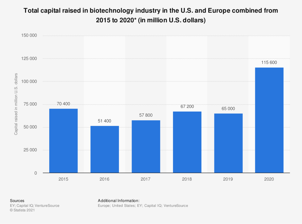 Statistic: Total capital raised in biotechnology industry in the U.S. and Europe combined from 2015 to 2020* (in million U.S. dollars) | Statista