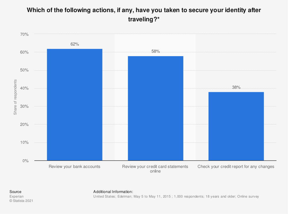 Statistic: Which of the following actions, if any, have you taken to secure your identity after traveling?* | Statista