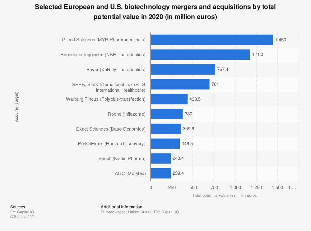 Statistic: Selected biotechnology mergers and acquisitions in the U.S. and Europe by total potential value in 2016 (in million U.S. dollars) | Statista