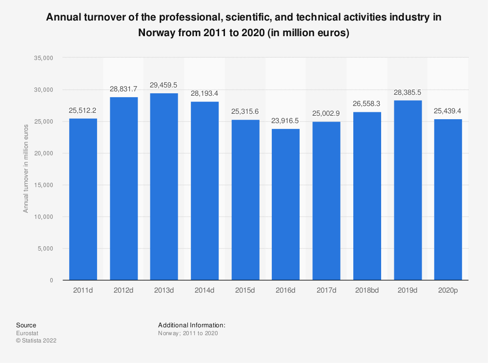 Statistic: Annual turnover of the professional, scientific and technical activitiesindustry in Norway from 2009 to 2016 (in million euros) | Statista