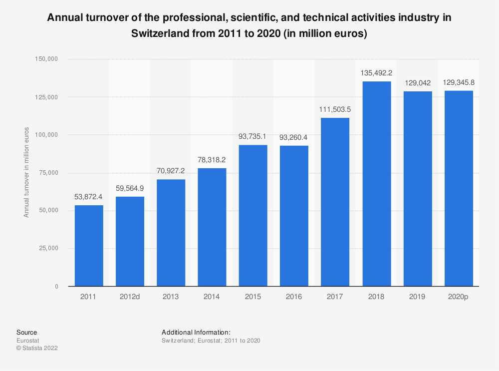Statistic: Annual turnover of the professional, scientific and technical activitiesindustry in Switzerland from 2009 to 2016 (in million euros) | Statista