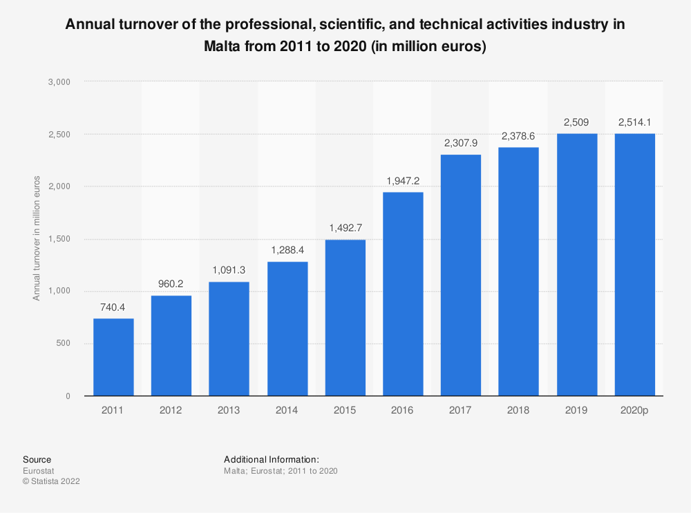 Statistic: Annual turnover of the professional, scientific and technical activitiesindustry in Malta from 2009 to 2016 (in million euros) | Statista
