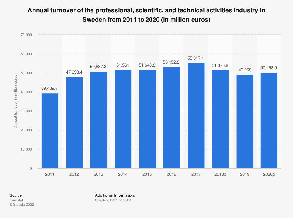 Statistic: Annual turnover of the professional, scientific and technical activitiesindustry in Sweden from 2008 to 2016 (in million euros)   Statista