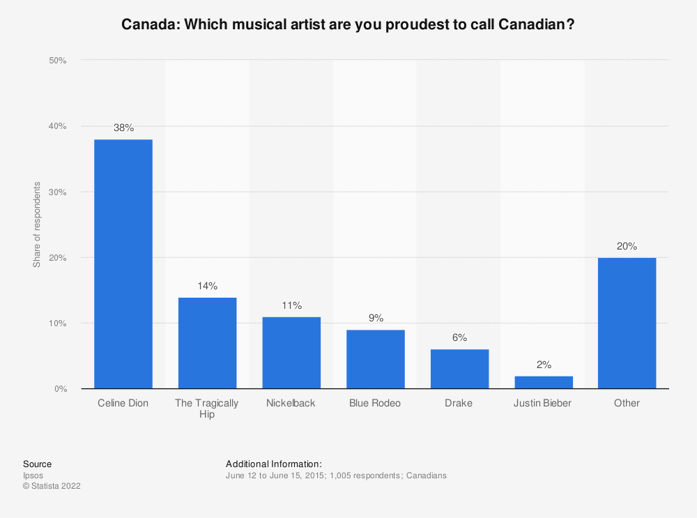 Statistic: Canada: Which musical artist are you proudest to call Canadian? | Statista
