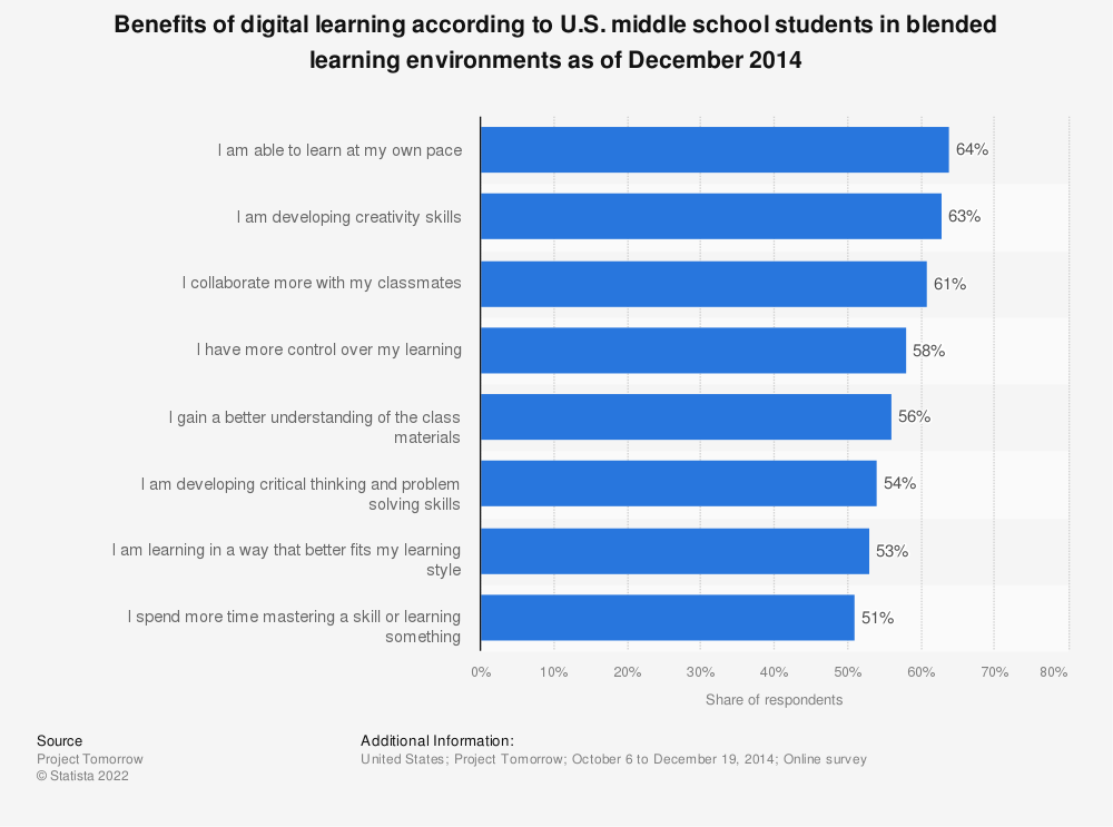 Statistic: Benefits of digital learning according to U.S. middle school students in blended learning environments as of December 2014 | Statista