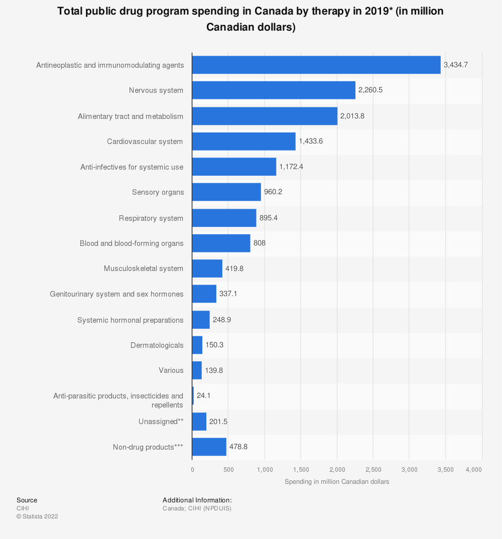 Statistic: Total public drug program spending in Canada by therapy in 2017 (in million Canadian dollars) | Statista