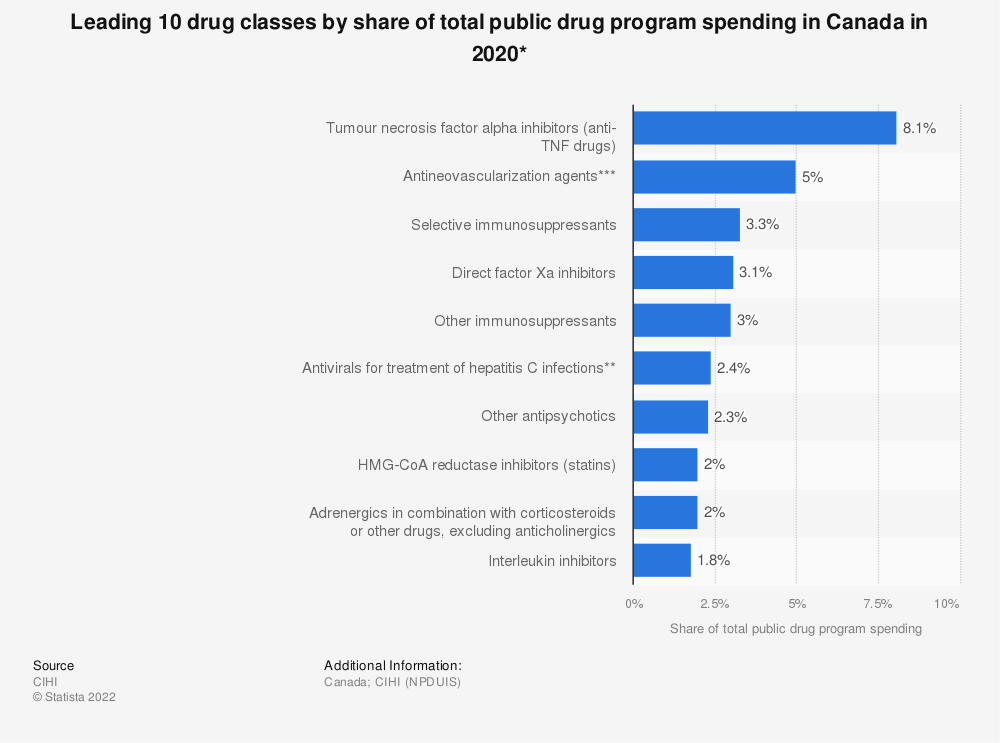 Statistic: Top 10 drug classes by share of total public drug program spending in Canada in 2017* | Statista