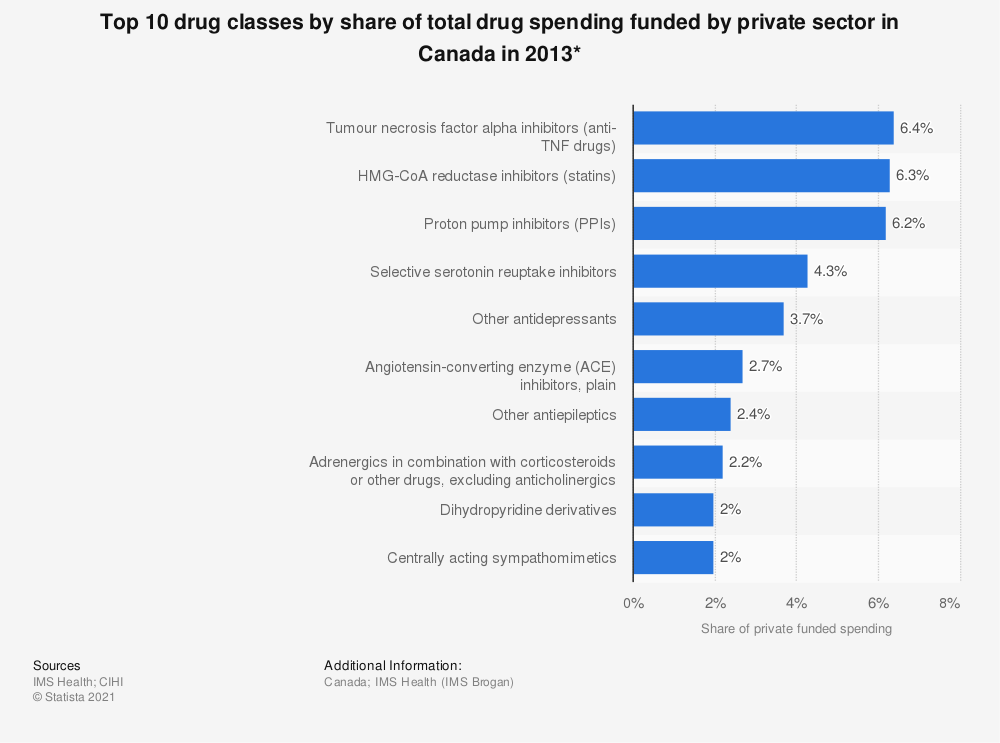 Statistic: Top 10 drug classes by share of total drug spending funded by private sector in Canada in 2013* | Statista