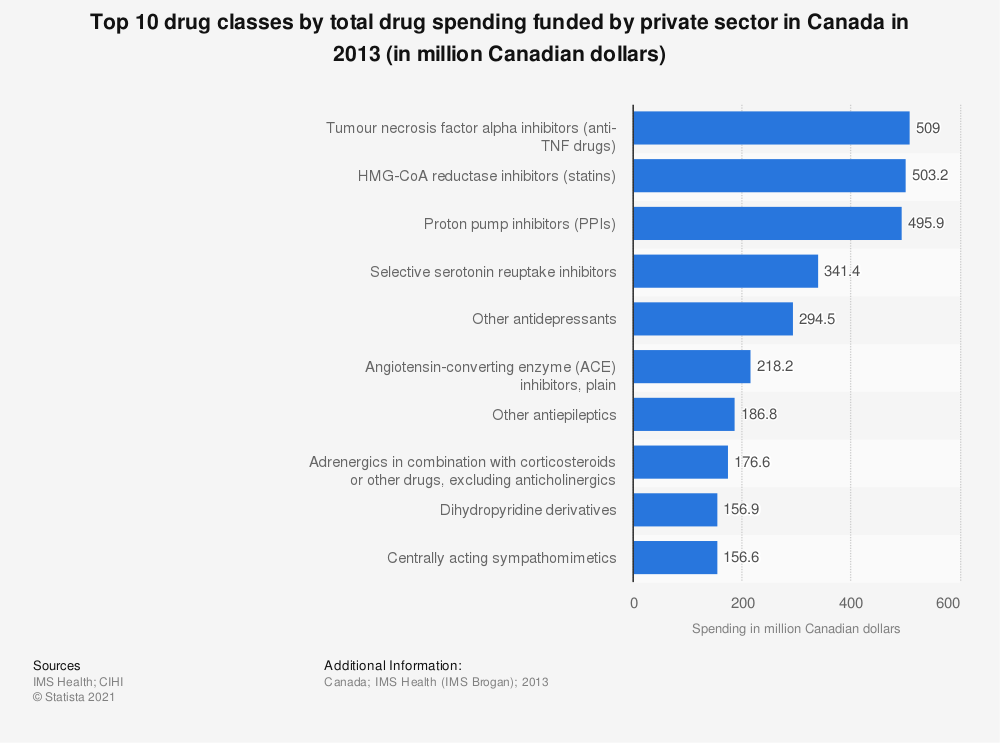 Statistic: Top 10 drug classes by total drug spending funded by private sector in Canada in 2013 (in million Canadian dollars) | Statista