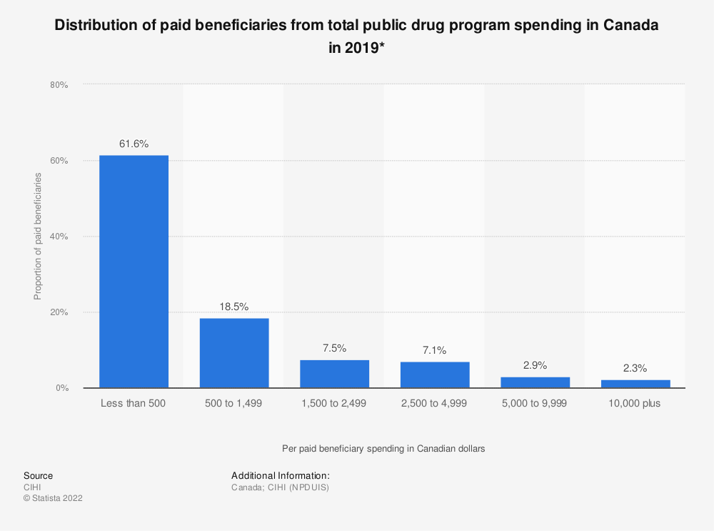 Statistic: Distribution of paid beneficiaries from total public drug program spending in Canada in 2017* | Statista