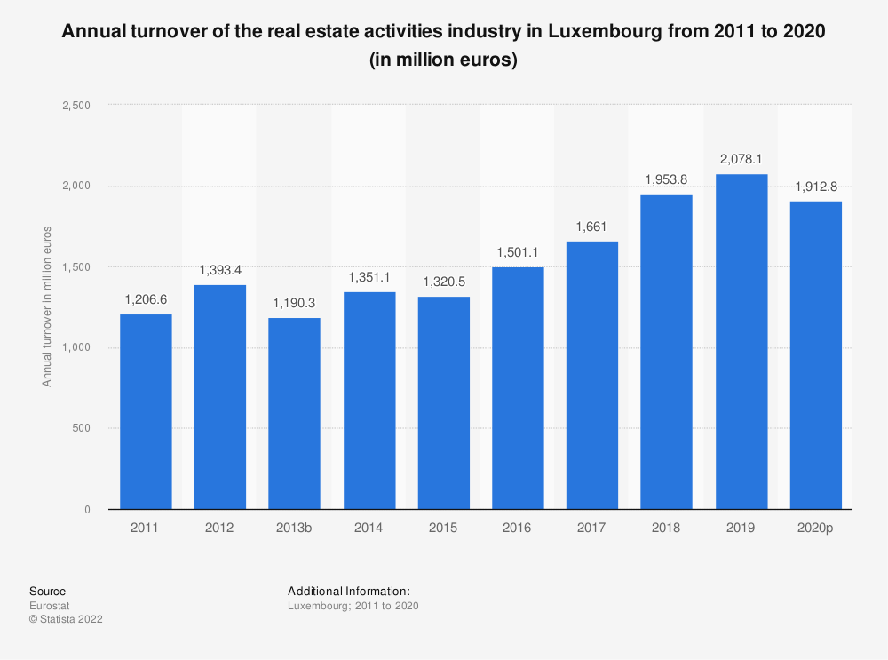 Statistic: Annual turnover of the real estate activities industry in Luxembourg from 2008 to 2015 (in million euros) | Statista