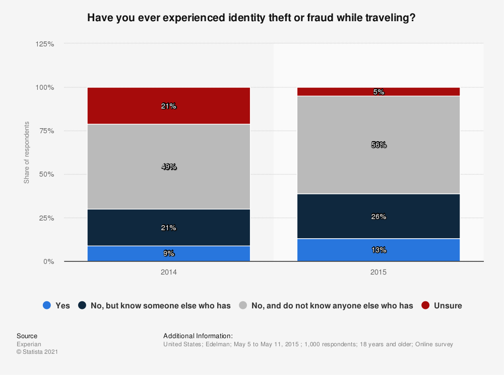 Statistic: Have you ever experienced identity theft or fraud while traveling?    Statista