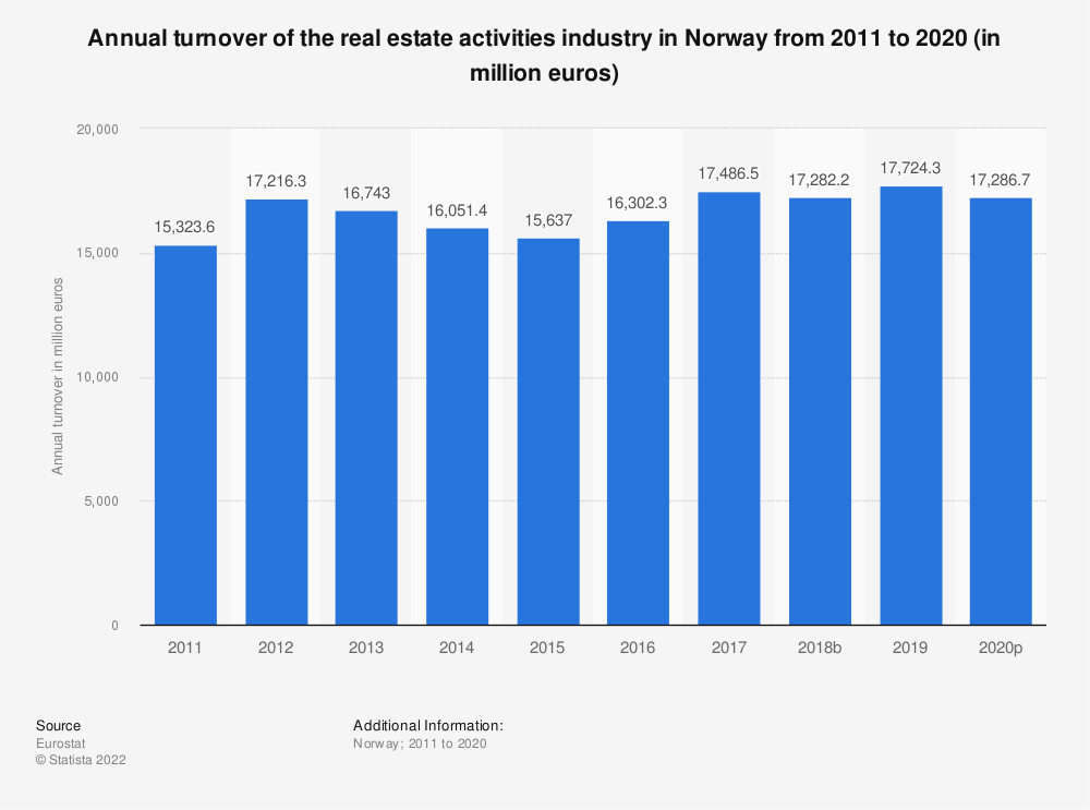 Statistic: Annual turnover of the real estate activities industry in Norway from 2008 to 2015 (in million euros)   Statista
