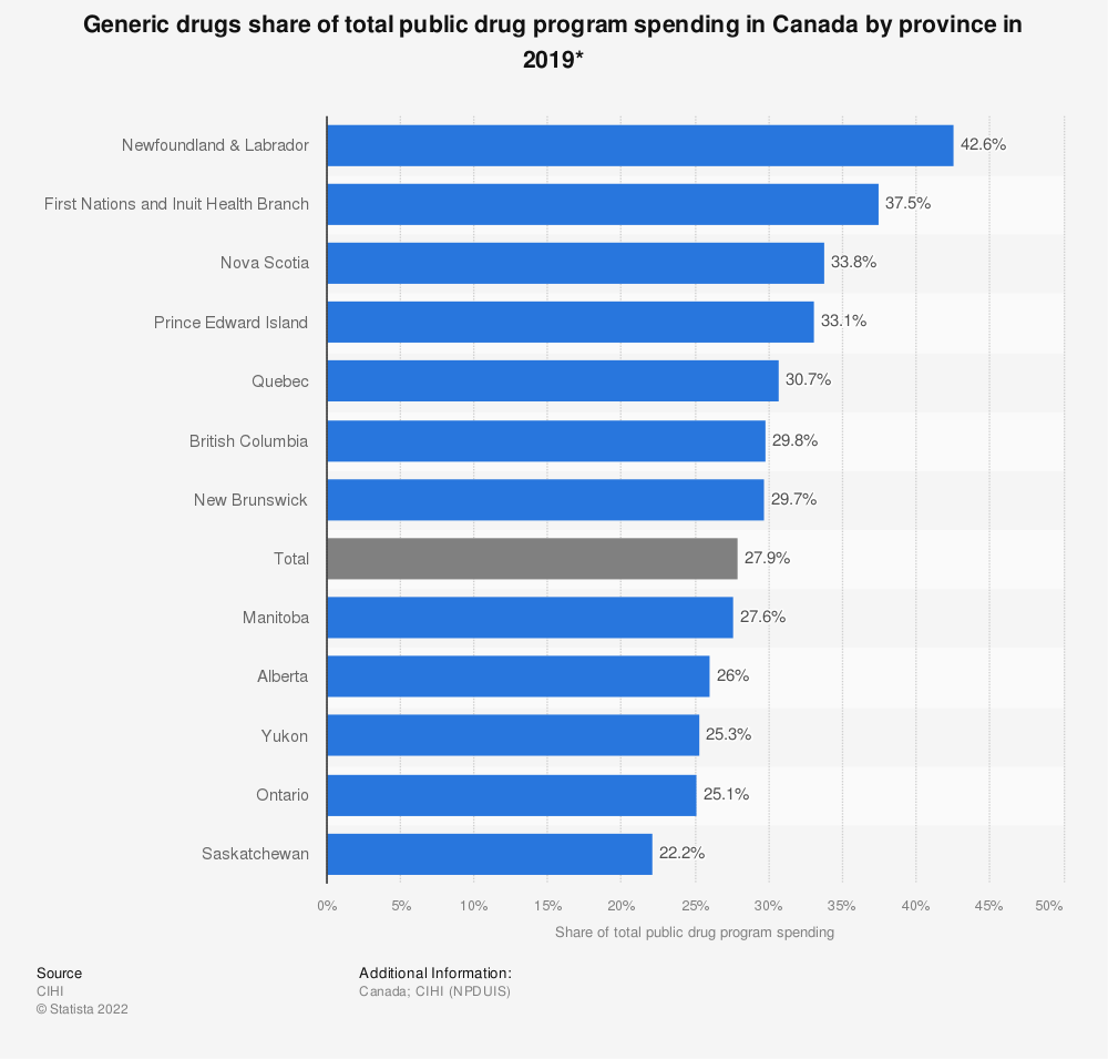 Statistic: Generic drugs share of total public drug program spending in Canada by province in 2019* | Statista