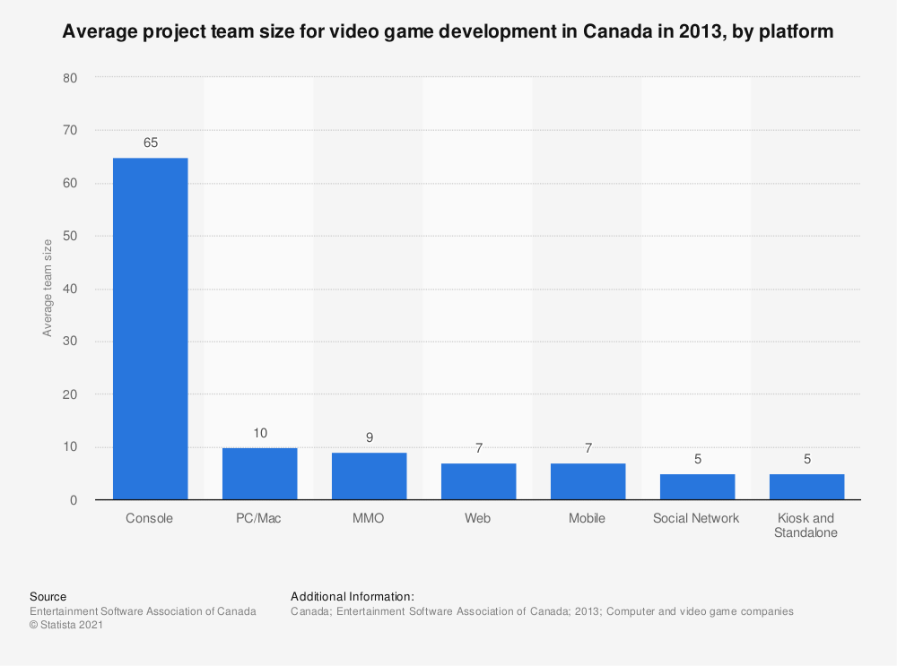 Statistic: Average project team size for video game development in Canada in 2013, by platform | Statista