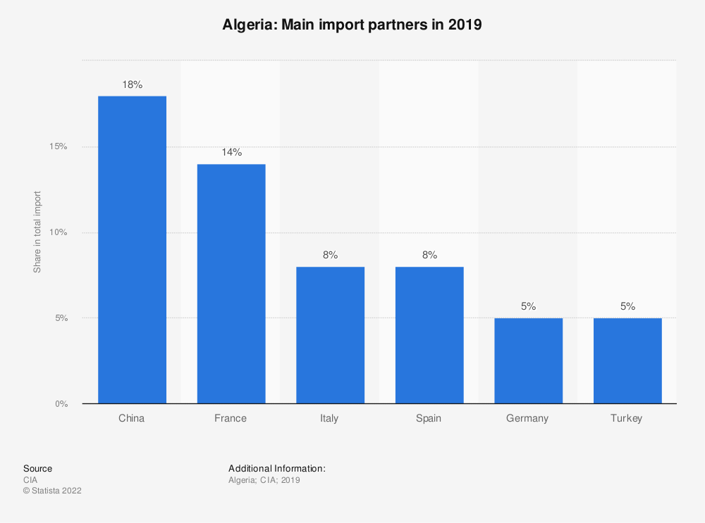 Statistic: Algeria: Main import partners in 2017   Statista