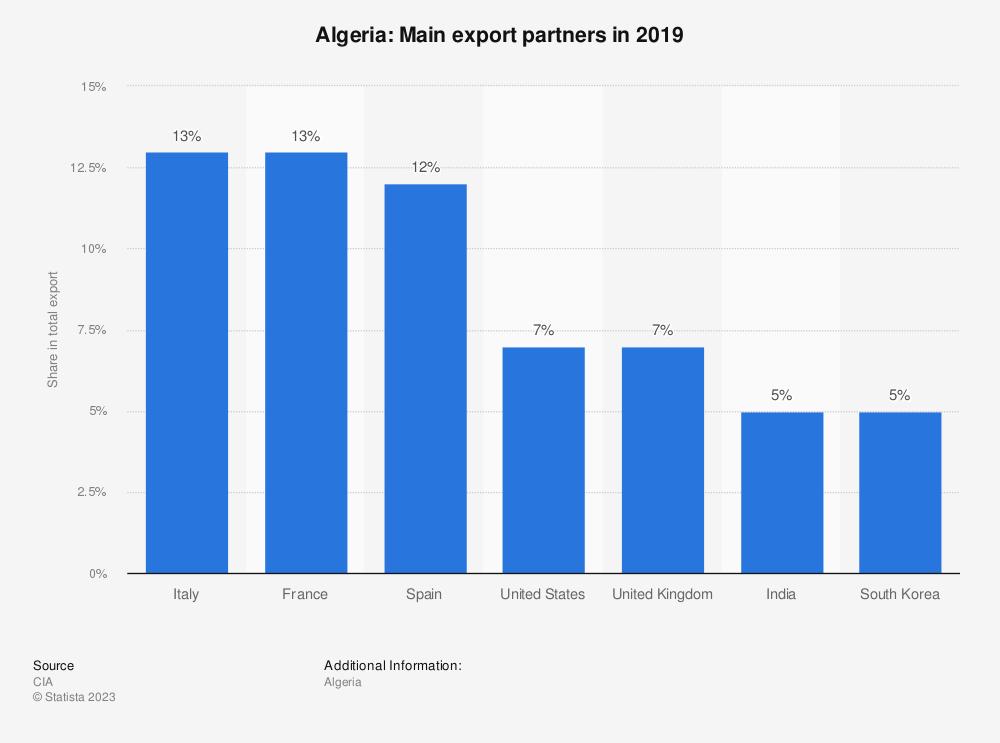 Statistic: Algeria: Main export partners in 2017   Statista