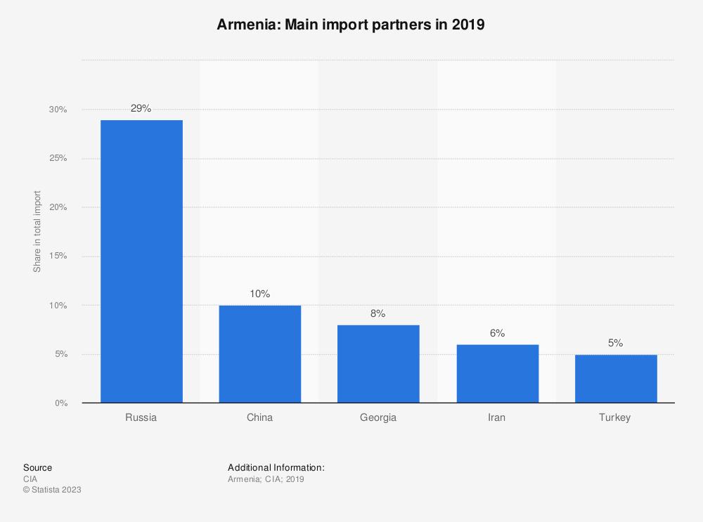 Statistic: Armenia: Main import partners in 2017 | Statista