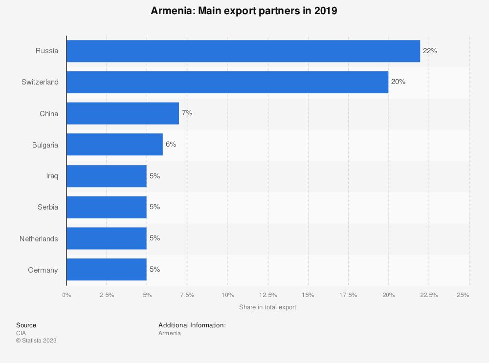 Statistic: Armenia: Main export partners in 2017   Statista