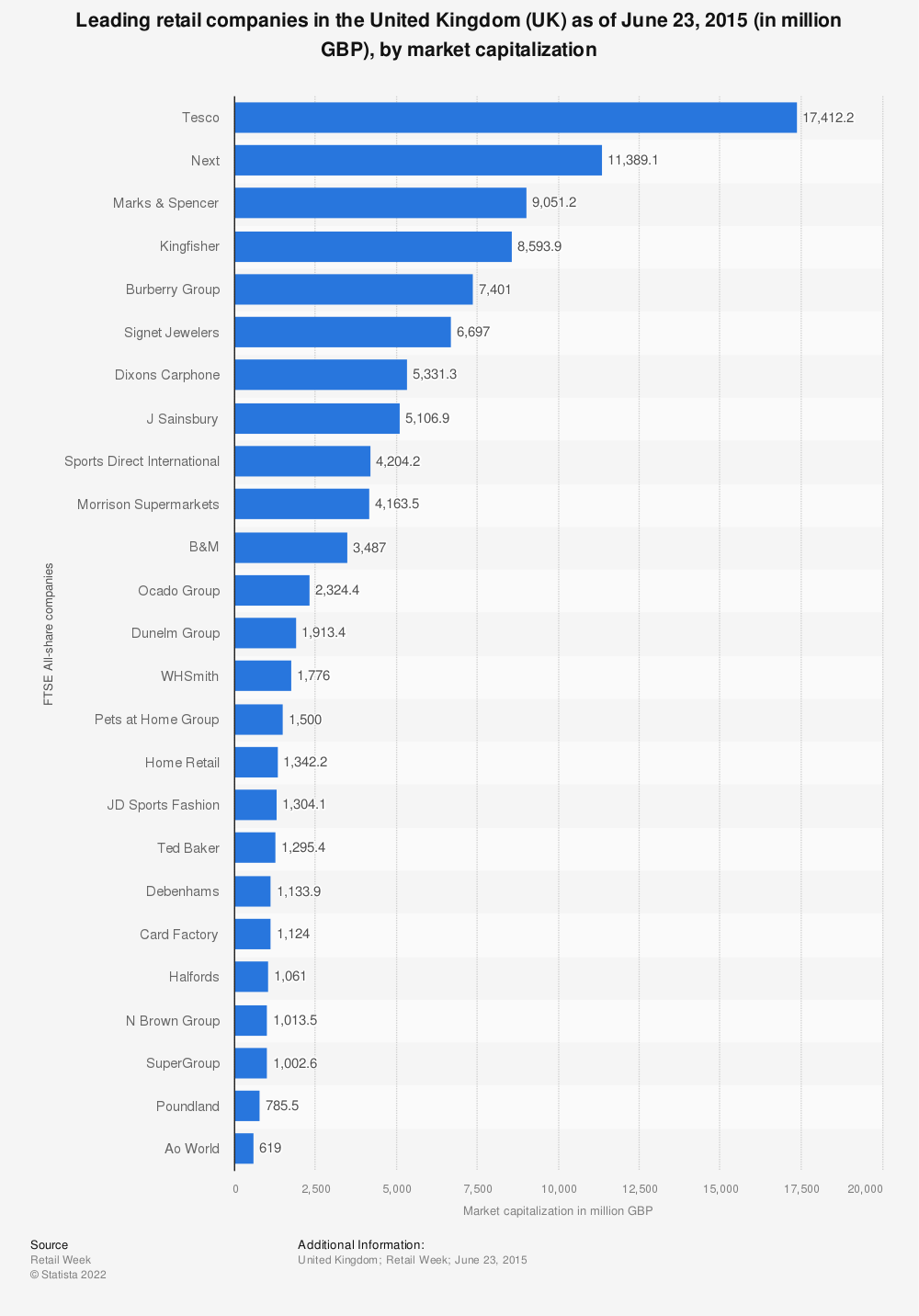 Statistic: Leading retail companies in the United Kingdom (UK) as of June 23, 2015 (in million GBP), by market capitalization  | Statista