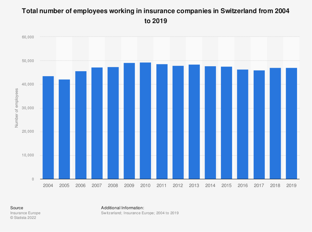 Statistic: Total number of employees working in insurance companies in Switzerland from 2004 to 2018 | Statista