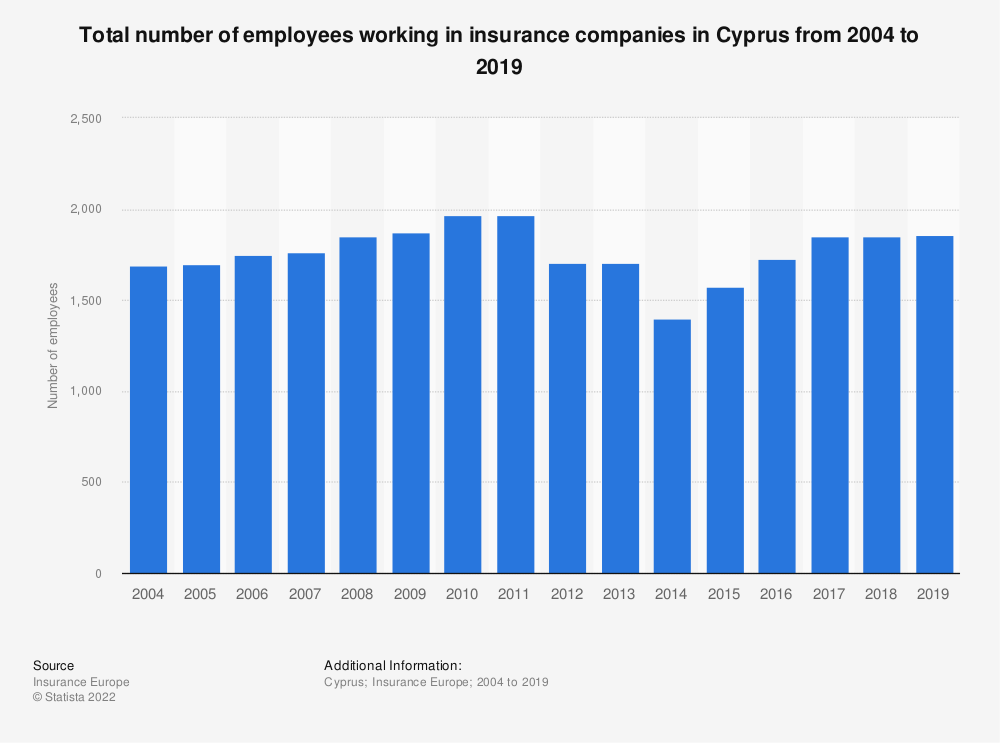 Statistic: Total number of employees working in insurance companies in Cyprus from 2004 to 2018 | Statista