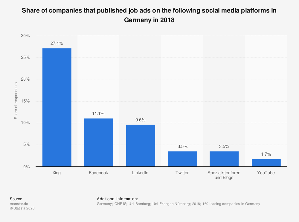 Statistic: Share of companies that published job ads on the following social media platforms in Germany in 2016 | Statista