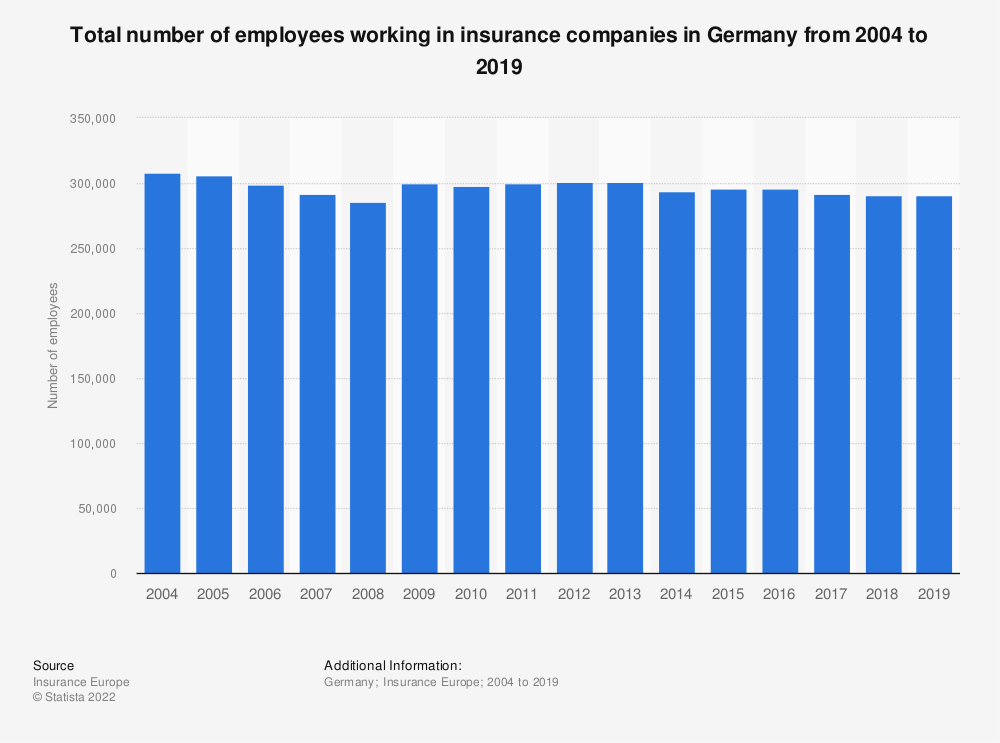 Statistic: Total number of employees working in insurance companies in Germany from 2004 to 2017 | Statista