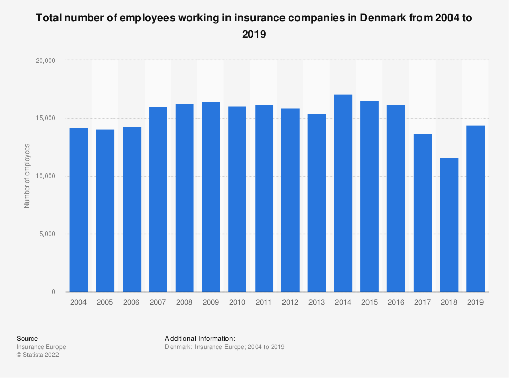 Statistic: Total number of employees working in insurance companies in Denmark from 2004 to 2019 | Statista