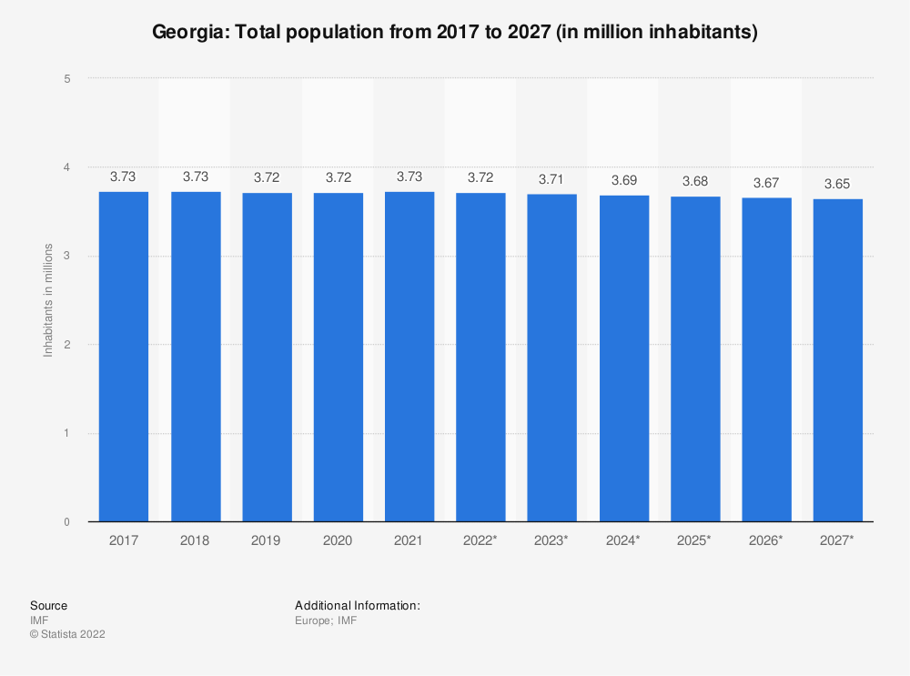 Statistic: Georgia: Total population from 2014 to 2024 (in million inhabitants) | Statista