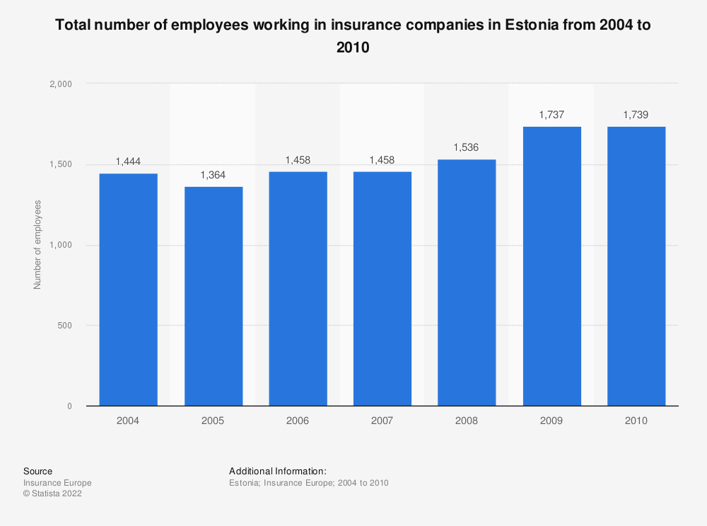 Statistic: Total number of employees working in insurance companies in Estonia from 2004 to 2010 | Statista