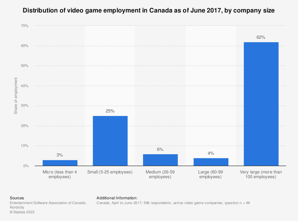 Statistic: Distribution of video game employment in Canada as of June 2017, by company size | Statista