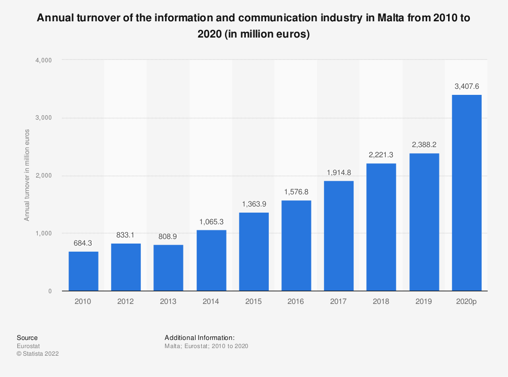 Statistic: Annual turnover of the information and communicationindustry in Malta from 2008 to 2016 (in million euros) | Statista