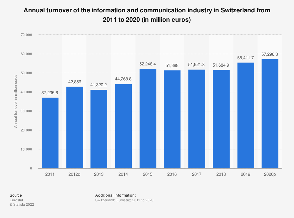 Statistic: Annual turnover of the information and communicationindustry in Switzerland from 2009 to 2016 (in million euros) | Statista