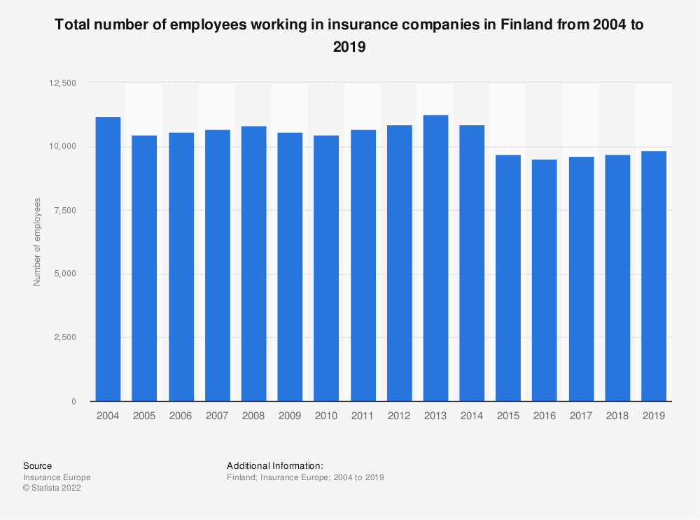 Statistic: Total number of employees working in insurance companies in Finland from 2004 to 2017 | Statista