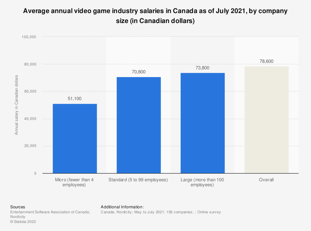 Statistic: Average annual video game industry salaries in Canada as of June 2019, by company size (in 1,000 Canadian dollars) | Statista