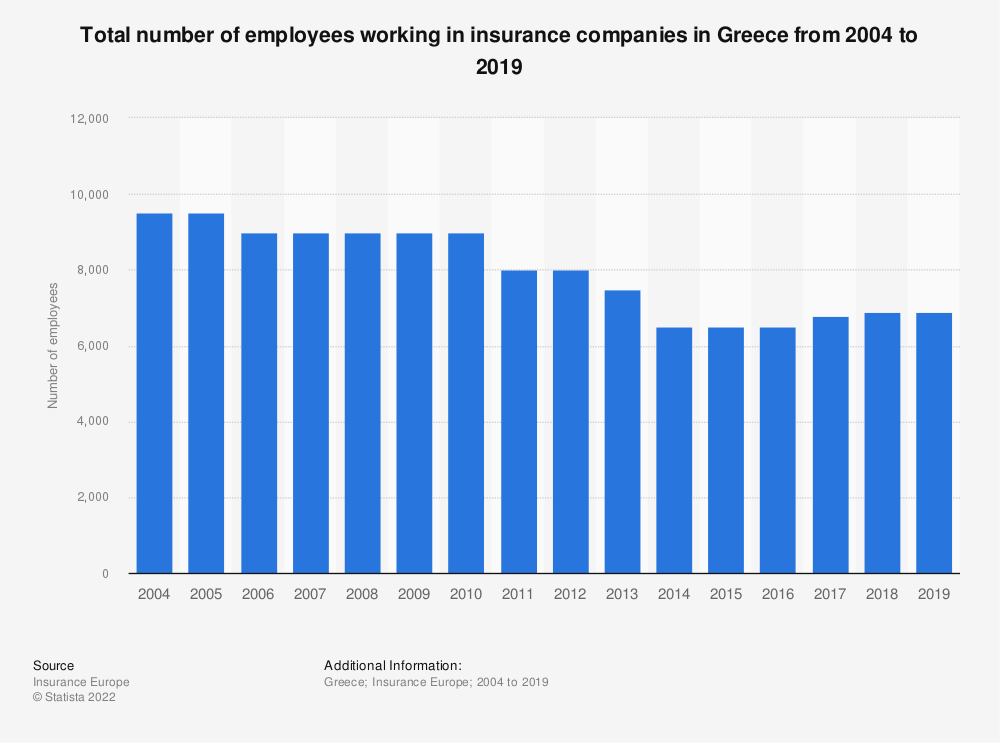 Statistic: Total number of employees working in insurance companies in Greece from 2004 to 2017 | Statista