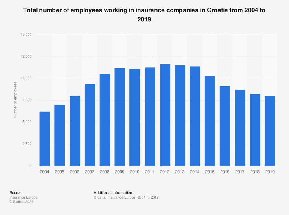 Statistic: Total number of employees working in insurance companies in Croatia from 2004 to 2017 | Statista