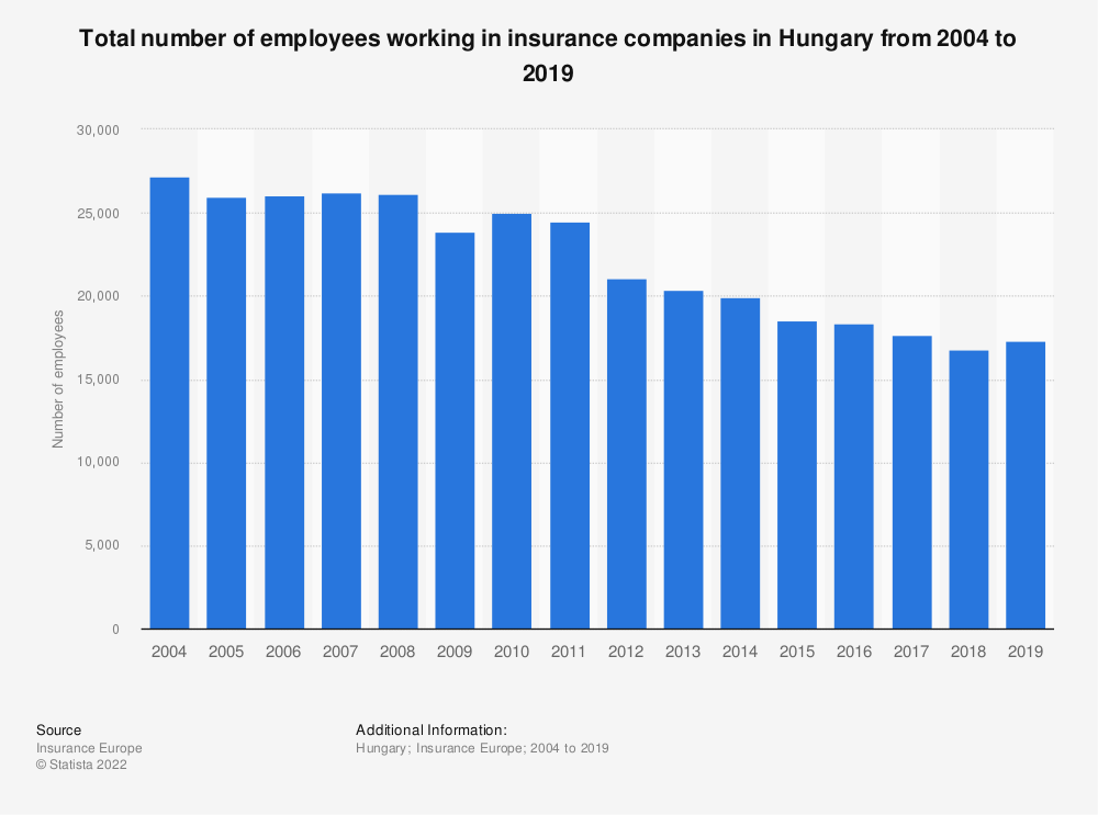 Statistic: Total number of employees working in insurance companies in Hungary from 2004 to 2017 | Statista
