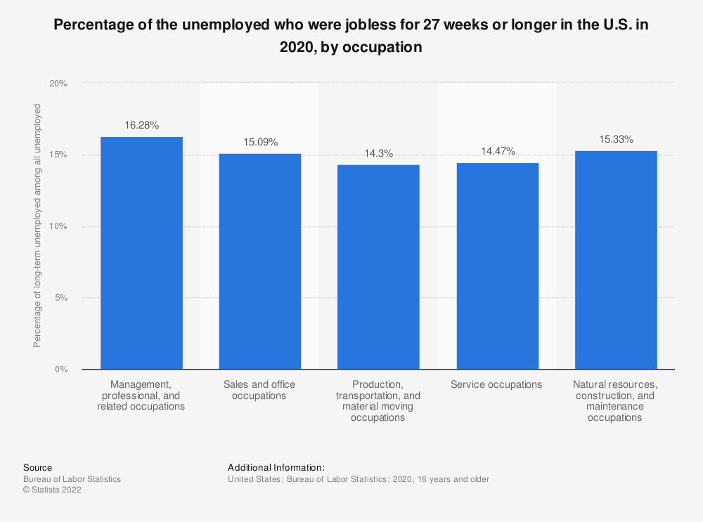 Statistic: Percentage of the unemployed who were jobless for 27 weeks or longer in the U.S. in 2019, by occupation | Statista